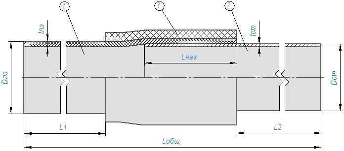 Неразъемное соединение полиэтилен-сталь (НСПС)